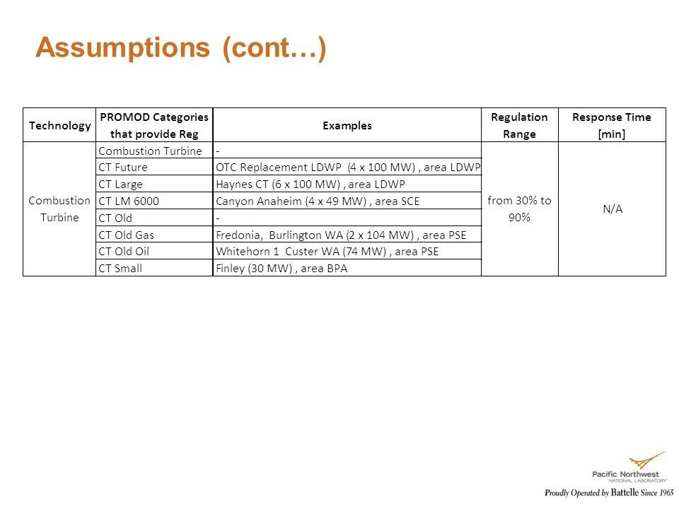 Assumptions (cont…)