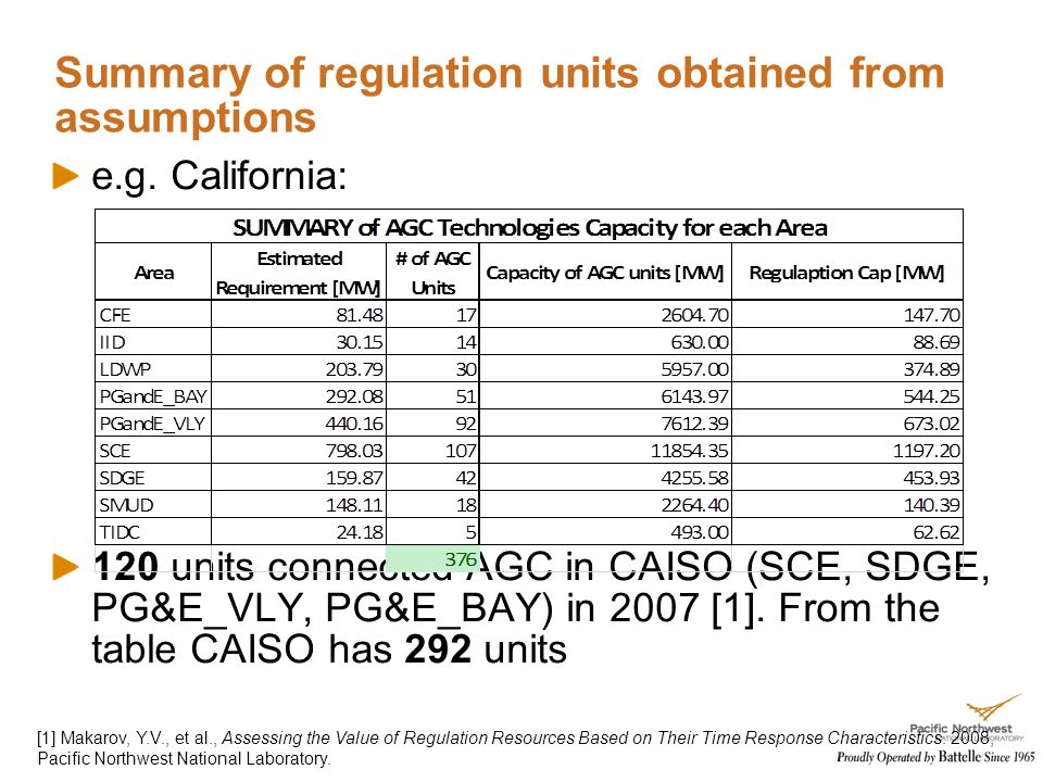 Summary of regulation units obtained from assumptions e.g.