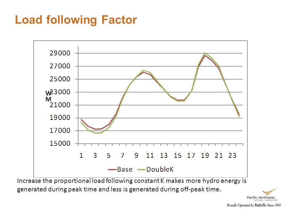Load following Factor Increase the proportional load following constant K makes more hydro energy is generated during peak time and less is generated during off-peak time.