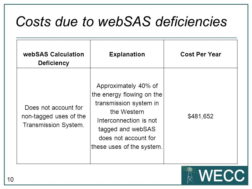 10 Costs due to webSAS deficiencies webSAS Calculation Deficiency ExplanationCost Per Year Does not account for non-tagged uses of the Transmission System.