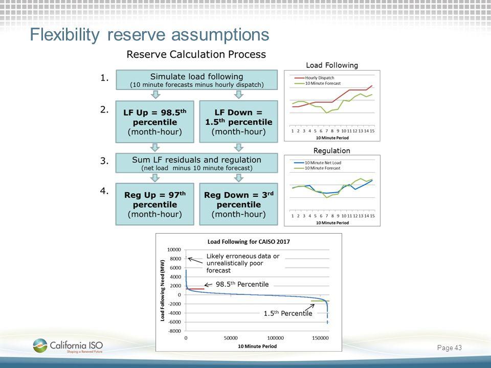 Page 43 Flexibility reserve assumptions