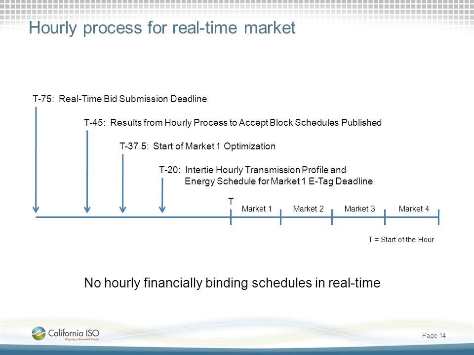 Hourly process for real-time market Page 14 No hourly financially binding schedules in real-time Market 1Market 2Market 3Market 4 T-75: Real-Time Bid Submission Deadline T-45: Results from Hourly Process to Accept Block Schedules Published T-20: Intertie Hourly Transmission Profile and Energy Schedule for Market 1 E-Tag Deadline T T = Start of the Hour T-37.5: Start of Market 1 Optimization