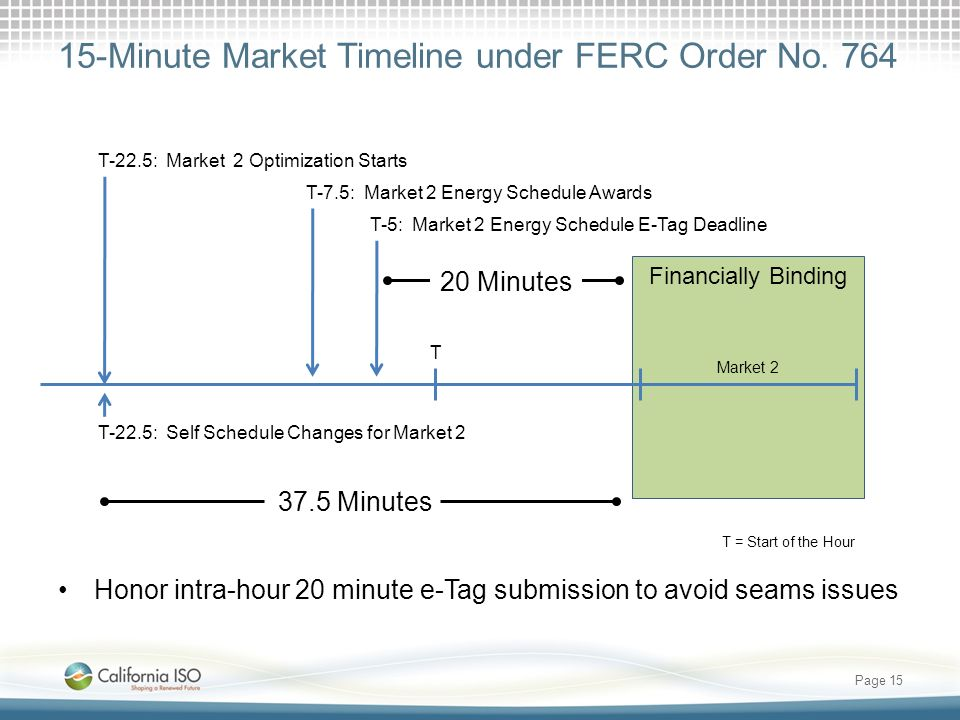 15-Minute Market Timeline under FERC Order No.