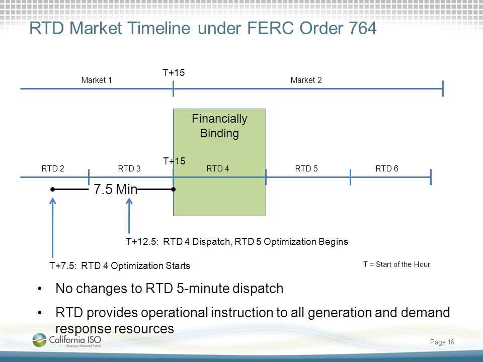 RTD Market Timeline under FERC Order 764 Page 16 No changes to RTD 5-minute dispatch RTD provides operational instruction to all generation and demand response resources Financially Binding Market 1Market 2 T+15 RTD 4RTD 2RTD 6 T+7.5: RTD 4 Optimization Starts T+12.5: RTD 4 Dispatch, RTD 5 Optimization Begins T+15 RTD 3RTD 5 T = Start of the Hour 7.5 Min