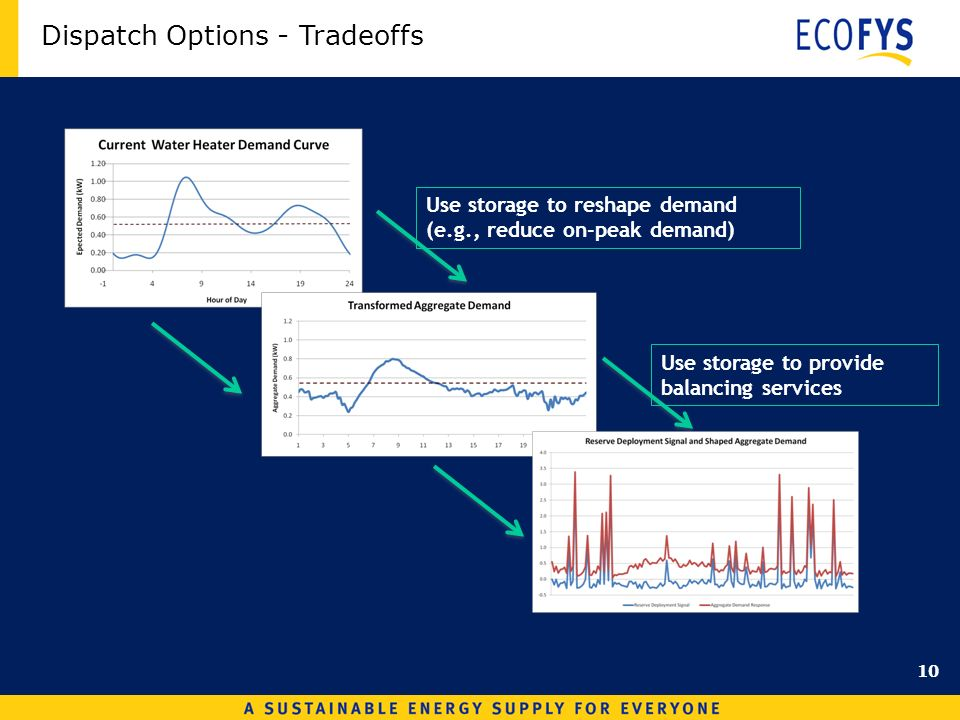 Dispatch Options - Tradeoffs Use storage to reshape demand (e.g., reduce on-peak demand) Use storage to provide balancing services 10