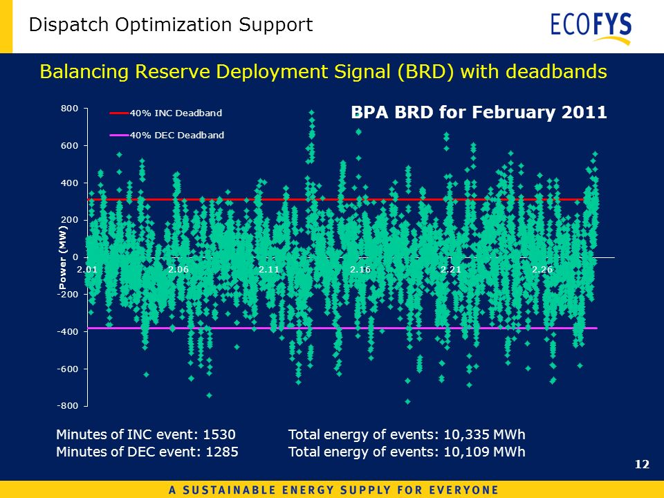 Dispatch Optimization Support Balancing Reserve Deployment Signal (BRD) with deadbands Minutes of INC event: 1530 Total energy of events: 10,335 MWh Minutes of DEC event: 1285Total energy of events: 10,109 MWh 12