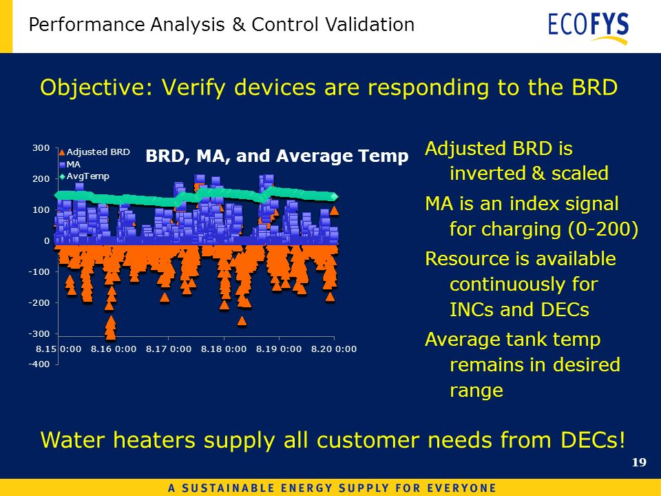 Objective: Verify devices are responding to the BRD Adjusted BRD is inverted & scaled MA is an index signal for charging (0-200) Resource is available