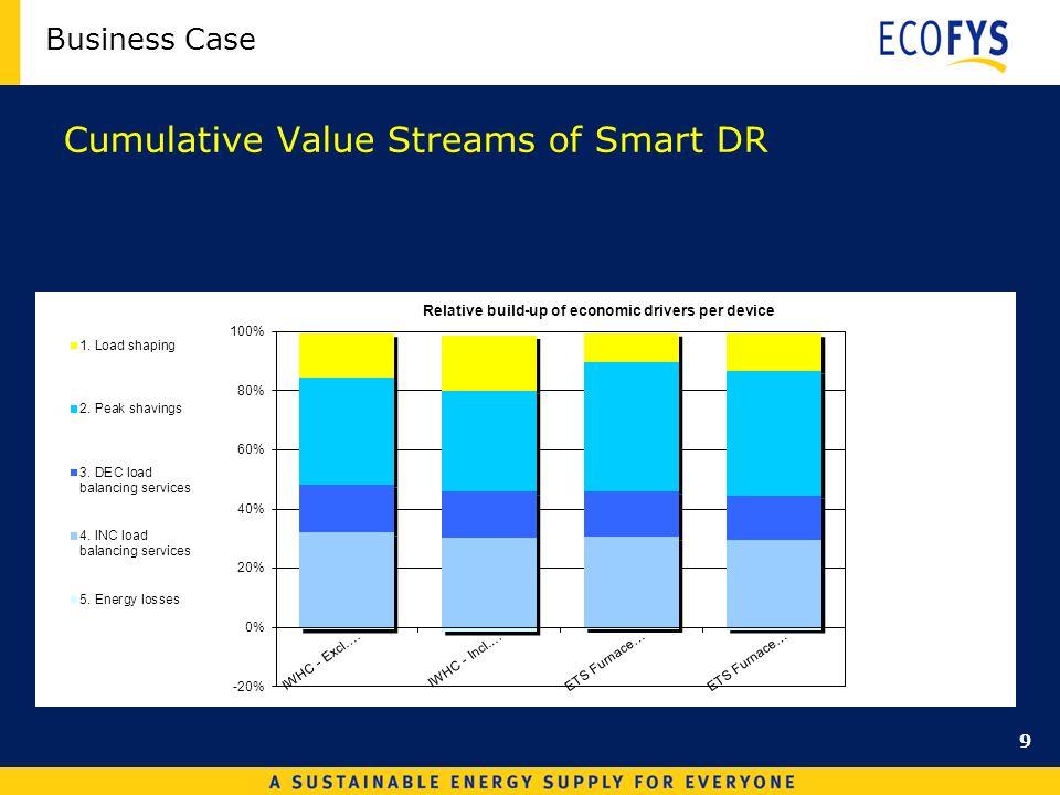 Business Case Cumulative Value Streams of Smart DR 9