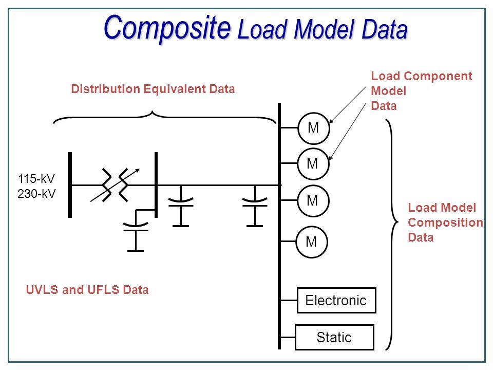 FIDVR Modeling – Line Relaying Current State GE PSLF program currently has several models for various types of line protection, including a default model zlinw Next Steps ???