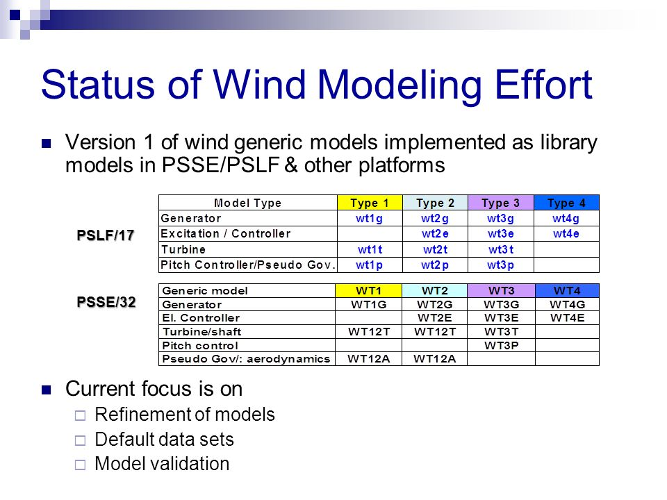 Status of Wind Modeling Effort Version 1 of wind generic models implemented as library models in PSSE/PSLF & other platforms Current focus is on Refin