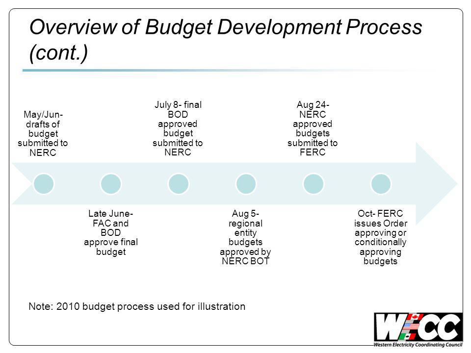 Overview of Budget Development Process (cont.) Note: 2010 budget process used for illustration May/Jun- drafts of budget submitted to NERC Late June- FAC and BOD approve final budget July 8- final BOD approved budget submitted to NERC Aug 5- regional entity budgets approved by NERC BOT Aug 24- NERC approved budgets submitted to FERC Oct- FERC issues Order approving or conditionally approving budgets