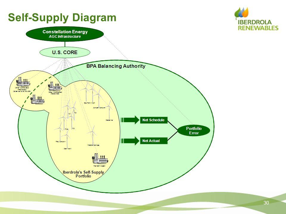 Self-Supply Diagram 30