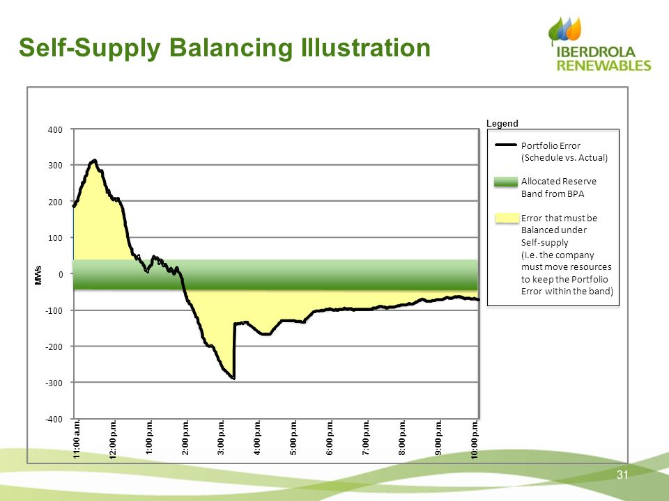Self-Supply Balancing Illustration 31 -400 -300 -200 -100 0 200 300 400 11:00 a.m. 10:00 p.m.12:00 p.m. 1:00 p.m.2:00 p.m.3:00 p.m.4:00 p.m.5:00 p.m.6