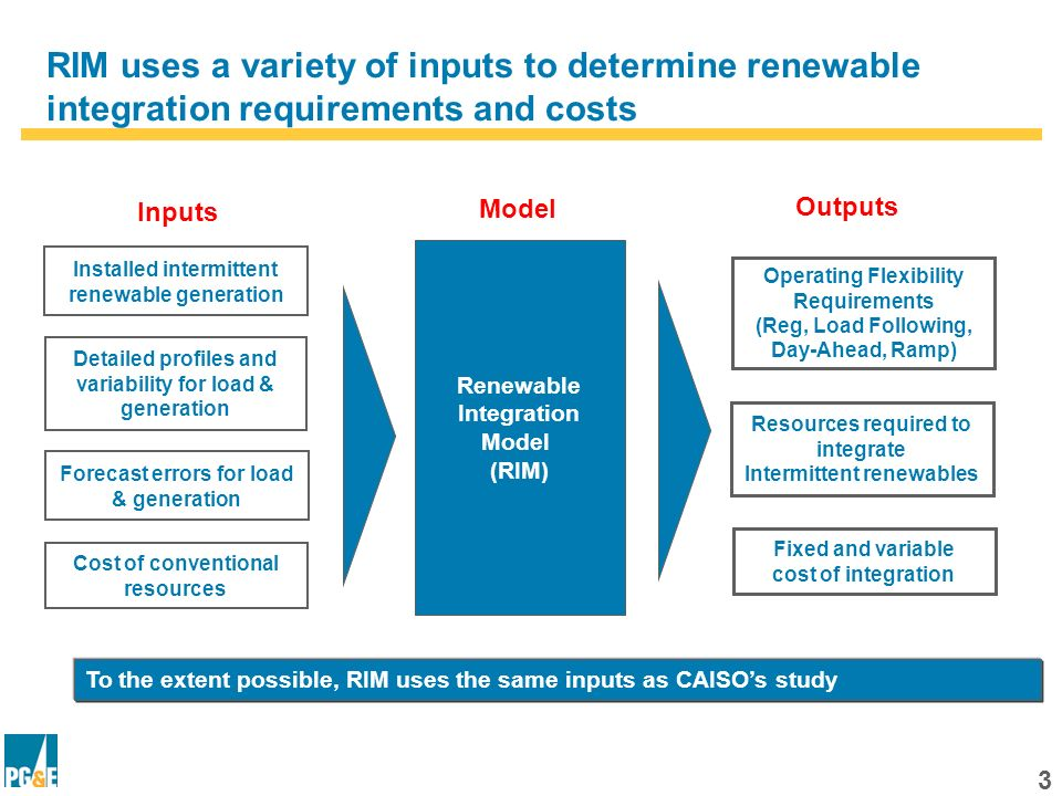 13 The contribution of wind/solar to reliability affects renewable integration need Wind/solar reliability value (NQC) is so large that the system has: Surplus reliability resources (i.e., it has NQC surplus), but Unmet operating needs to cover net load and increased flexibility Resource Requirements for (MW) by Scenario in 2020* (4,000) (3,000) (2,000) (1,000) - 1,000 2,000 3,000 4,000 5,000 6,000 20%23.5%27.5%33% Reliability Requirement Additional capacity needed to meet load and flexibility need NQC surplus