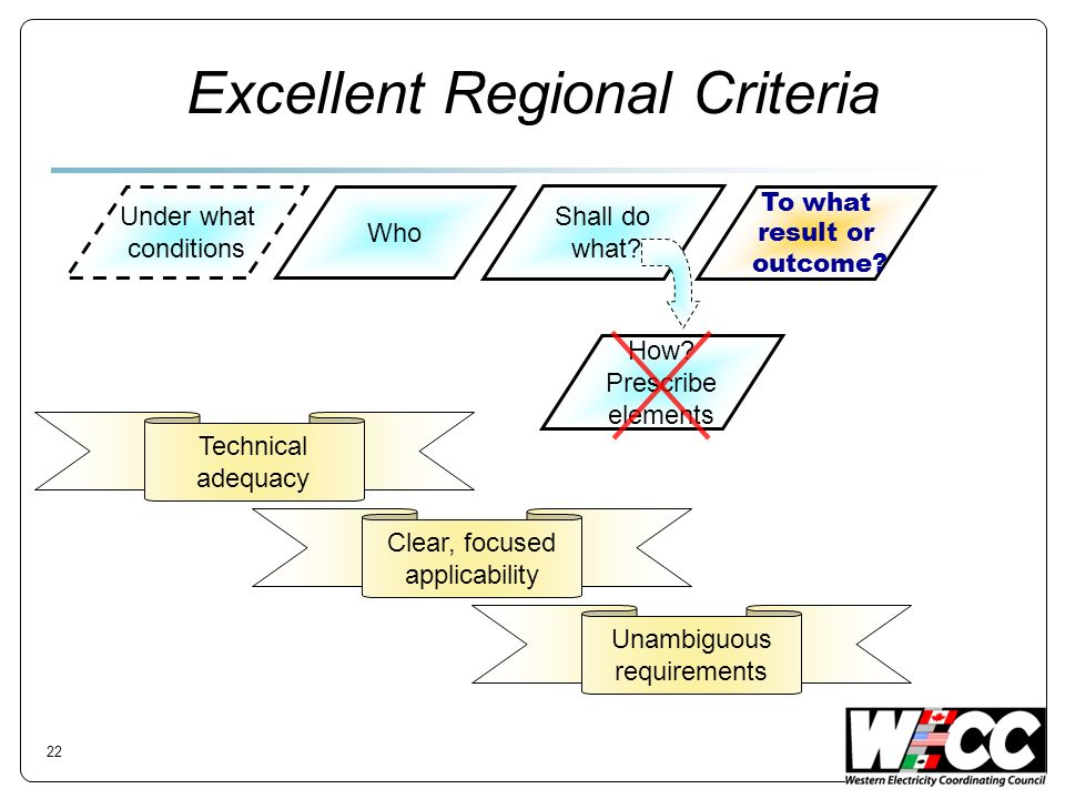Excellent Regional Criteria Who Shall do what? To what result or outcome? Under what conditions How? Prescribe elements Technical adequacy Clear, focu