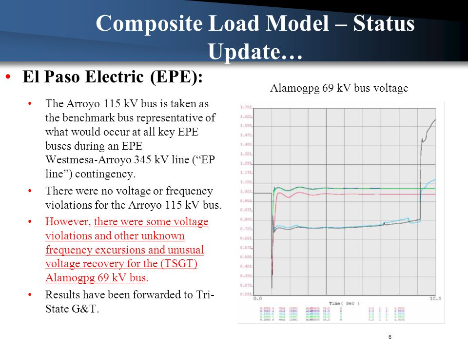 Composite Load Model – Status Update… The Arroyo 115 kV bus is taken as the benchmark bus representative of what would occur at all key EPE buses during an EPE Westmesa Arroyo 345 kV line (EP line) contingency.