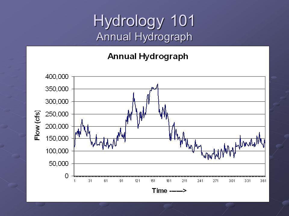 Hydrology 101 Annual Hydrograph