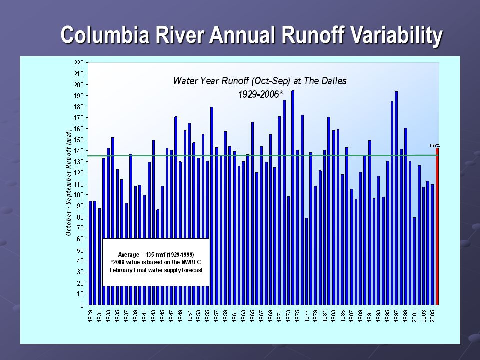 Columbia River Annual Runoff Variability