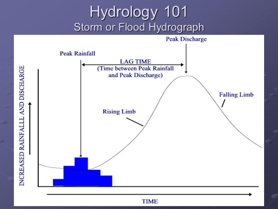 Hydrology 101 Storm or Flood Hydrograph
