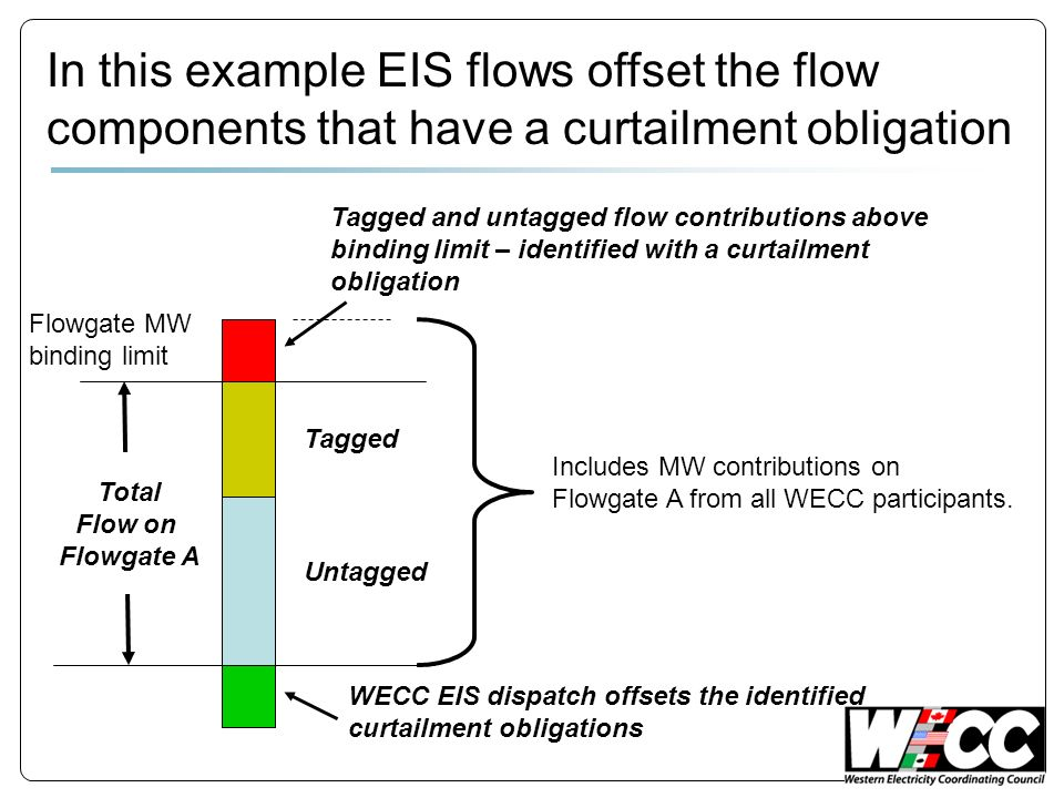Total Flow on Flowgate A Tagged and untagged flow contributions above binding limit – identified with a curtailment obligation Untagged Tagged Flowgate MW binding limit In this example EIS flows offset the flow components that have a curtailment obligation WECC EIS dispatch offsets the identified curtailment obligations Includes MW contributions on Flowgate A from all WECC participants.