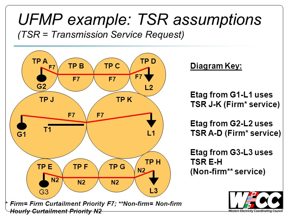 UFMP example: TSR assumptions (TSR = Transmission Service Request) TP A TP BTP C TP D TP ETP FTP G TP H TP JTP K Diagram Key: Etag from G1-L1 uses TSR J-K (Firm* service) Etag from G2-L2 uses TSR A-D (Firm* service) Etag from G3-L3 uses TSR E-H (Non-firm** service) G1 L1 G2 G3 L2L3 T1 *Firm= Firm Curtailment Priority F7; **Non-firm= Non-firm Hourly Curtailment Priority N2 F7 N2