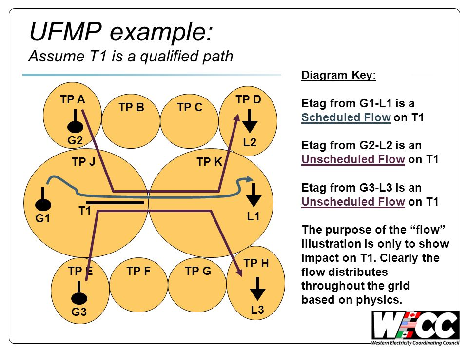 UFMP example: Assume T1 is a qualified path TP A TP BTP C TP D TP ETP FTP G TP H TP JTP K G1 L1 G2 G3 L2L3 T1 Diagram Key: Etag from G1-L1 is a Scheduled Flow on T1 Etag from G2-L2 is an Unscheduled Flow on T1 Etag from G3-L3 is an Unscheduled Flow on T1 The purpose of the flow illustration is only to show impact on T1.