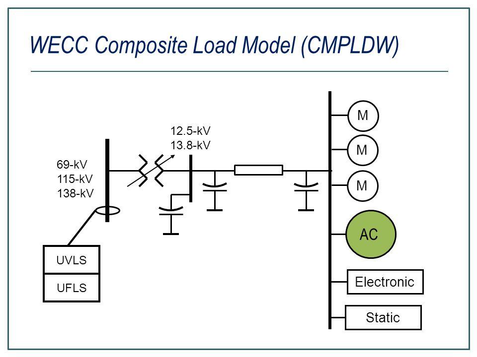 WECC Composite Load Model (CMPLDW) Electronic M M M 69-kV 115-kV 138-kV Static AC 12.5-kV 13.8-kV UVLS UFLS