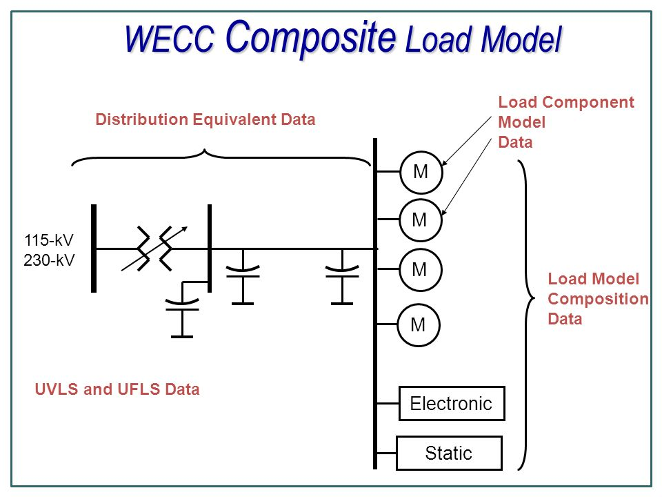 WECC Composite Load Model Electronic M Load Model Composition Data M M 115-kV 230-kV Static Load Component Model Data Distribution Equivalent Data UVLS and UFLS Data M
