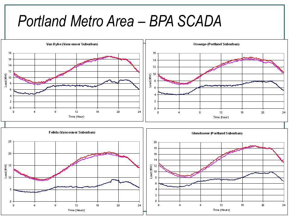 28 Portland Metro Area – BPA SCADA