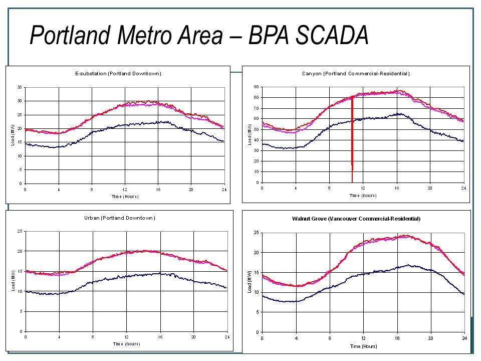 29 Portland Metro Area – BPA SCADA