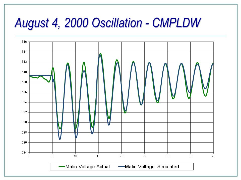 August 4, 2000 Oscillation - CMPLDW