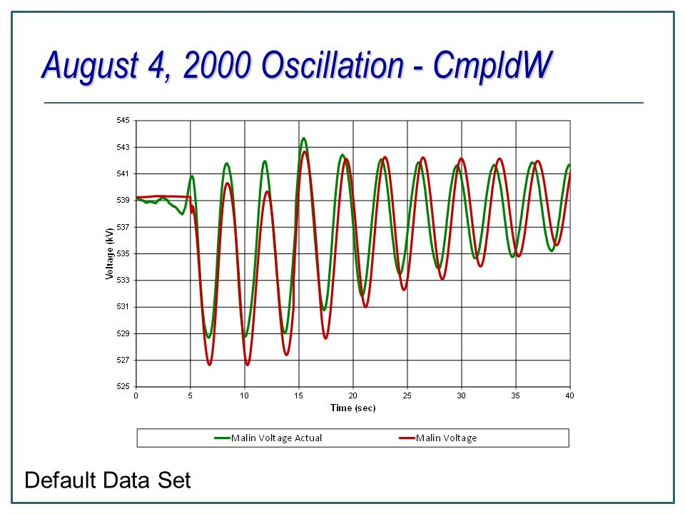 August 4, 2000 Oscillation - CmpldW Default Data Set
