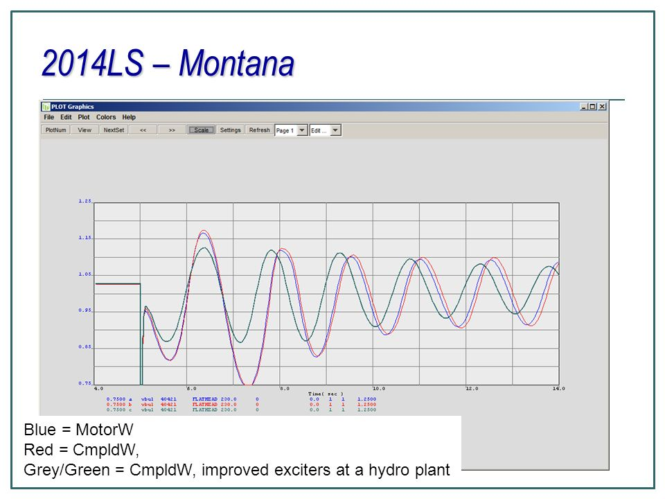2014LS – Montana Blue = MotorW Red = CmpldW, Grey/Green = CmpldW, improved exciters at a hydro plant
