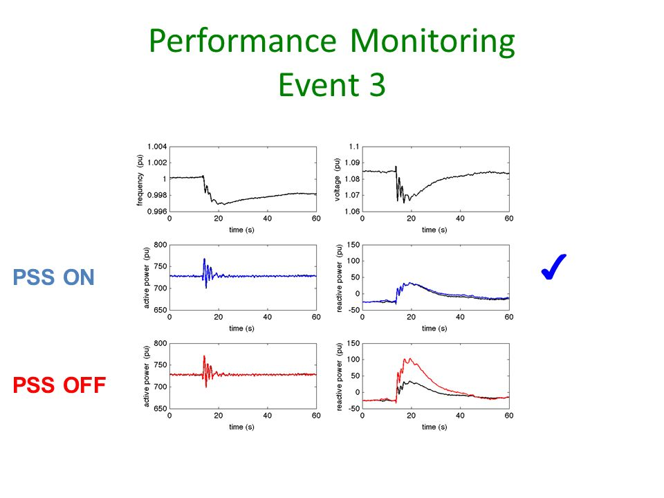 Performance Monitoring Event 3 PSS OFF PSS ON