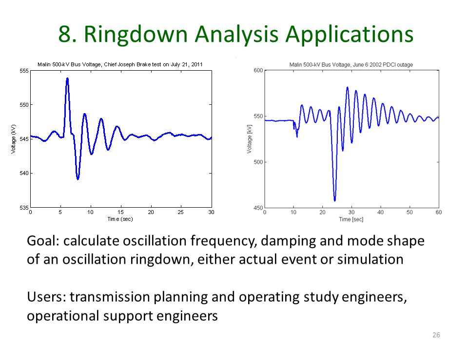 8. Ringdown Analysis Applications 26 Goal: calculate oscillation frequency, damping and mode shape of an oscillation ringdown, either actual event or