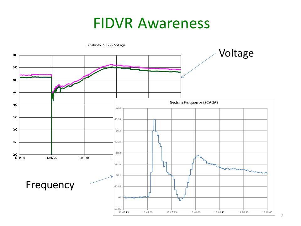 FIDVR Awareness 7 Voltage Frequency