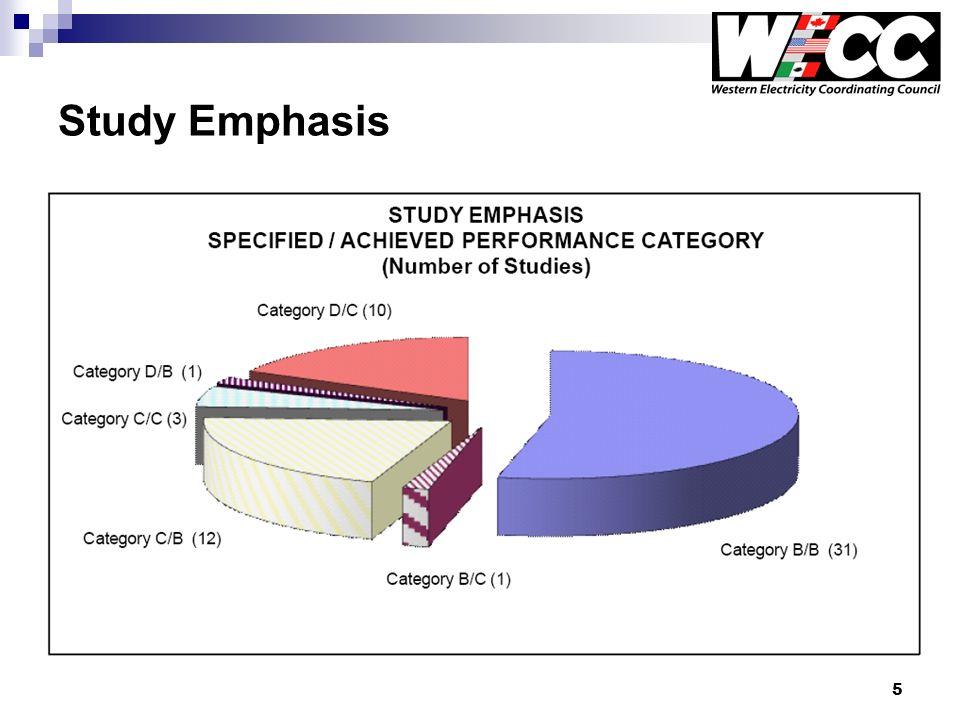 5 Study Emphasis