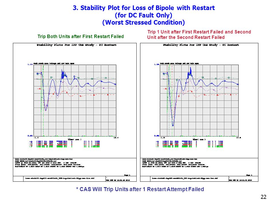 22 3. Stability Plot for Loss of Bipole with Restart (for DC Fault Only) (Worst Stressed Condition) Trip 1 Unit after First Restart Failed and Second