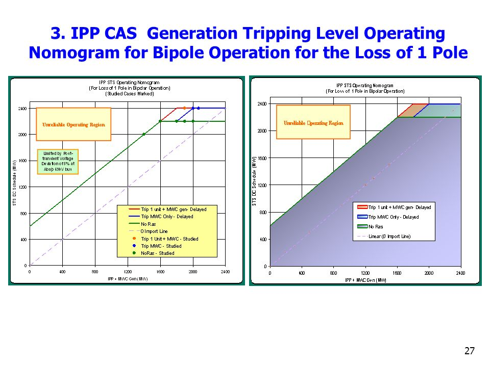 27 3. IPP CAS Generation Tripping Level Operating Nomogram for Bipole Operation for the Loss of 1 Pole