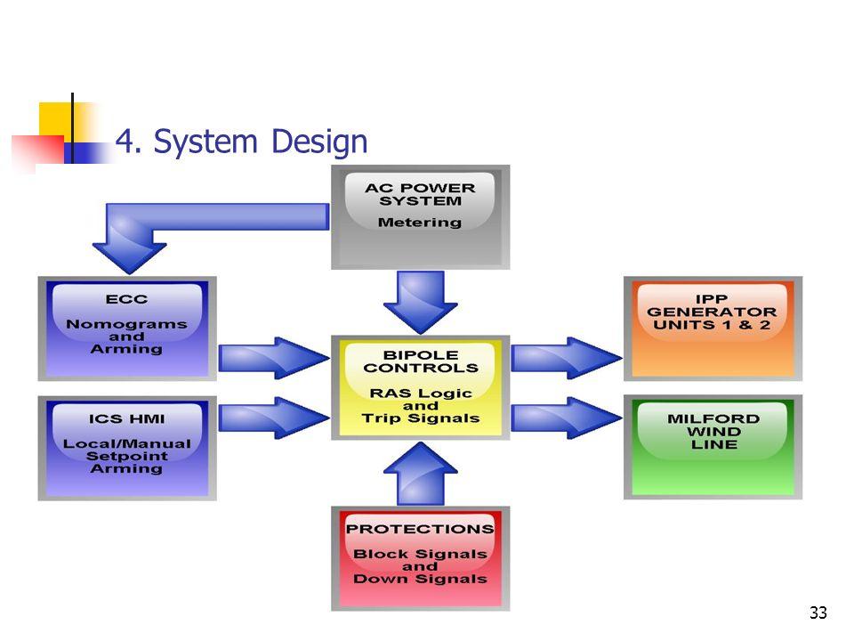 33 4. System Design