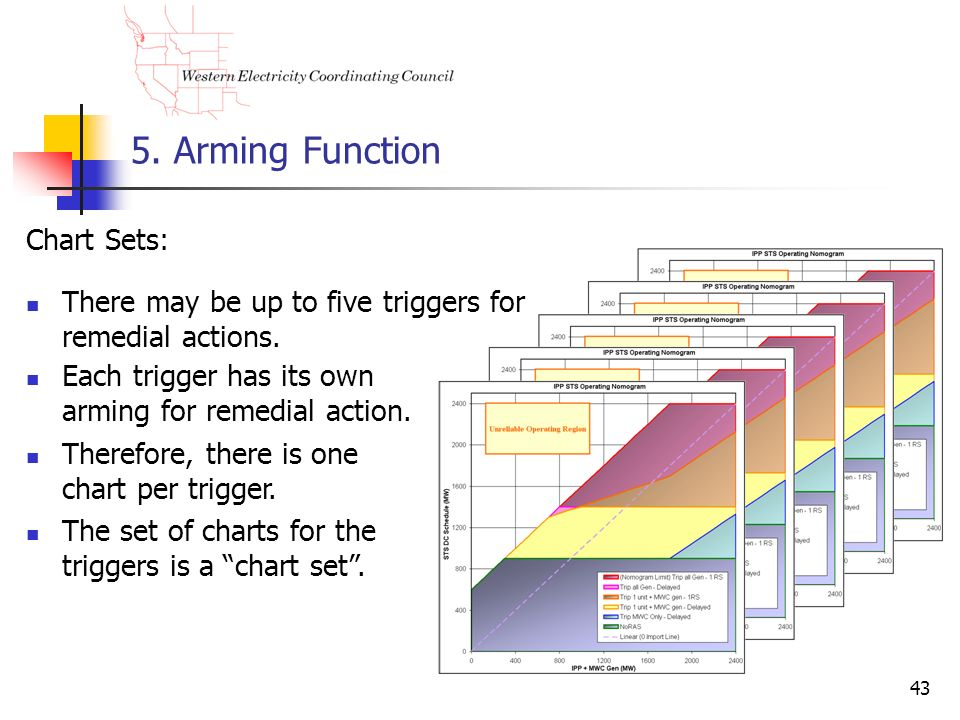 43 5. Arming Function Chart Sets: There may be up to five triggers for remedial actions. Each trigger has its own arming for remedial action. Therefor