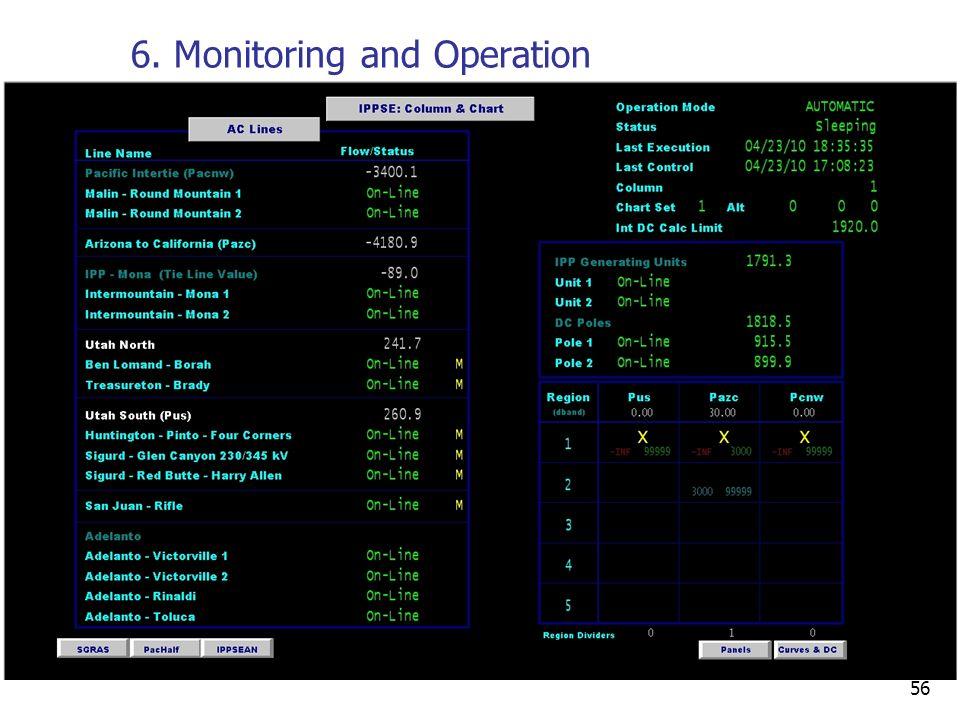 56 6. Monitoring and Operation Columns & Charts Display