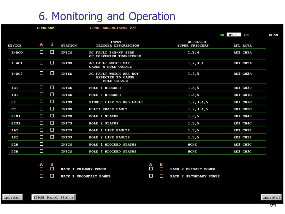 64 6. Monitoring and Operation Annunciator Display 2