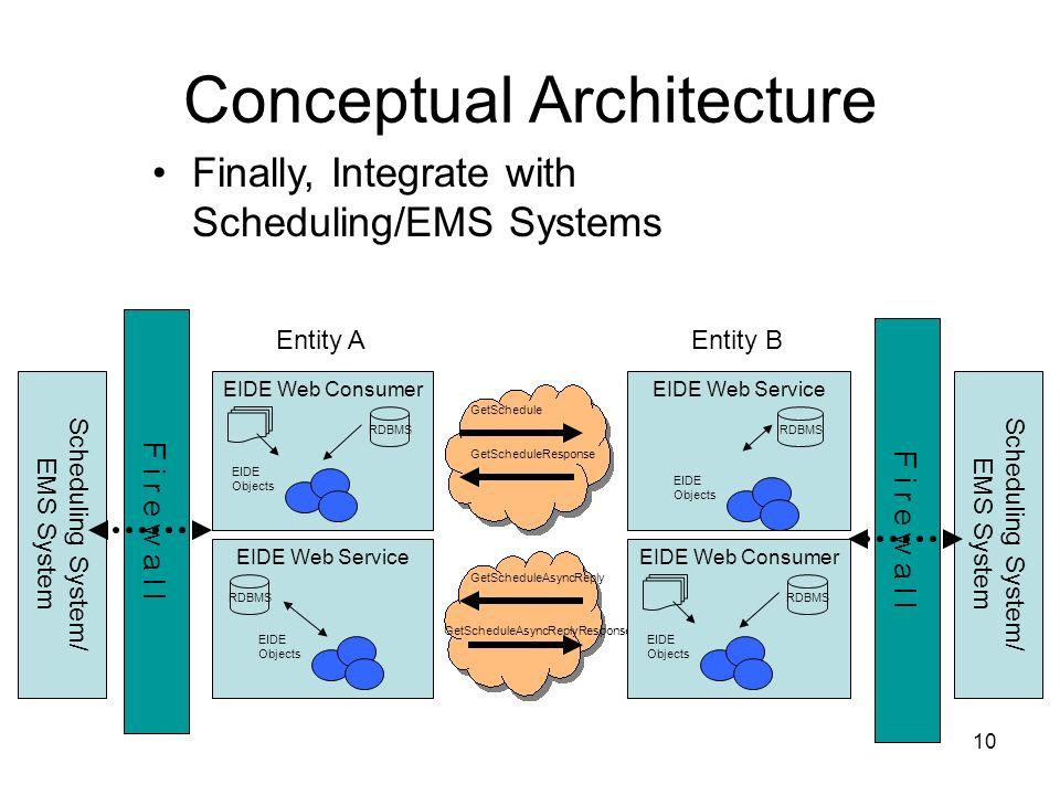 10 F i r e w a l l Conceptual Architecture EIDE Web Service Finally, Integrate with Scheduling/EMS Systems GetSchedule GetScheduleResponse EIDE Web Se