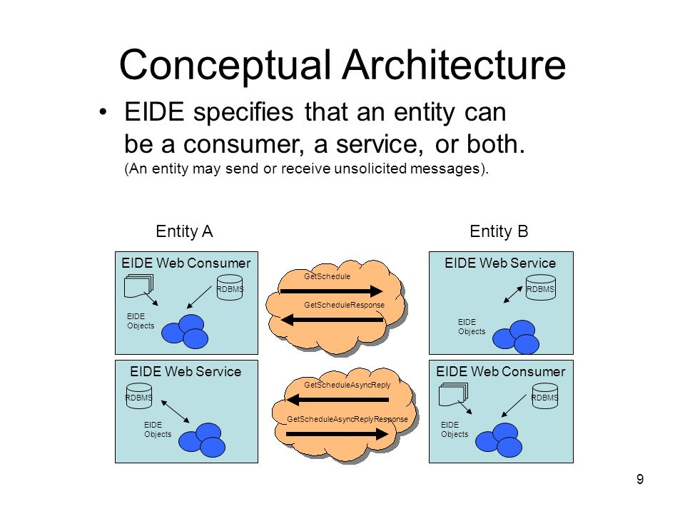 9 Conceptual Architecture EIDE Web Service EIDE specifies that an entity can be a consumer, a service, or both.