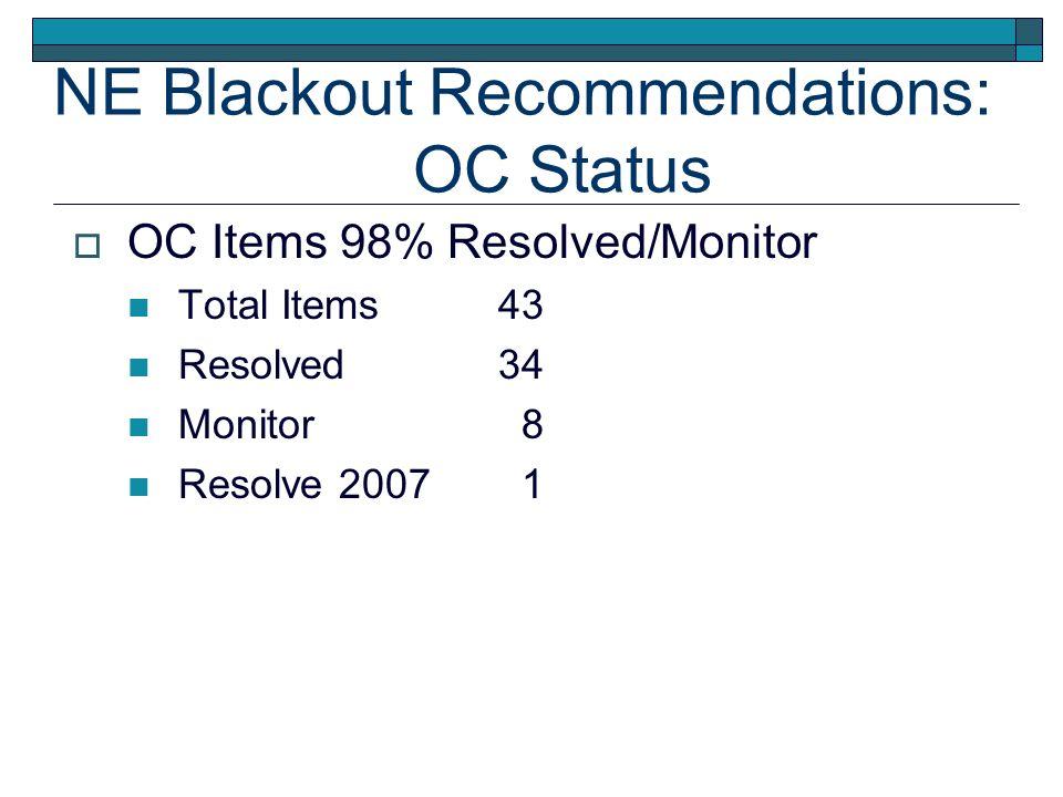 NE Blackout Recommendations: OC Status OC Items 98% Resolved/Monitor Total Items43 Resolved34 Monitor 8 Resolve 2007 1