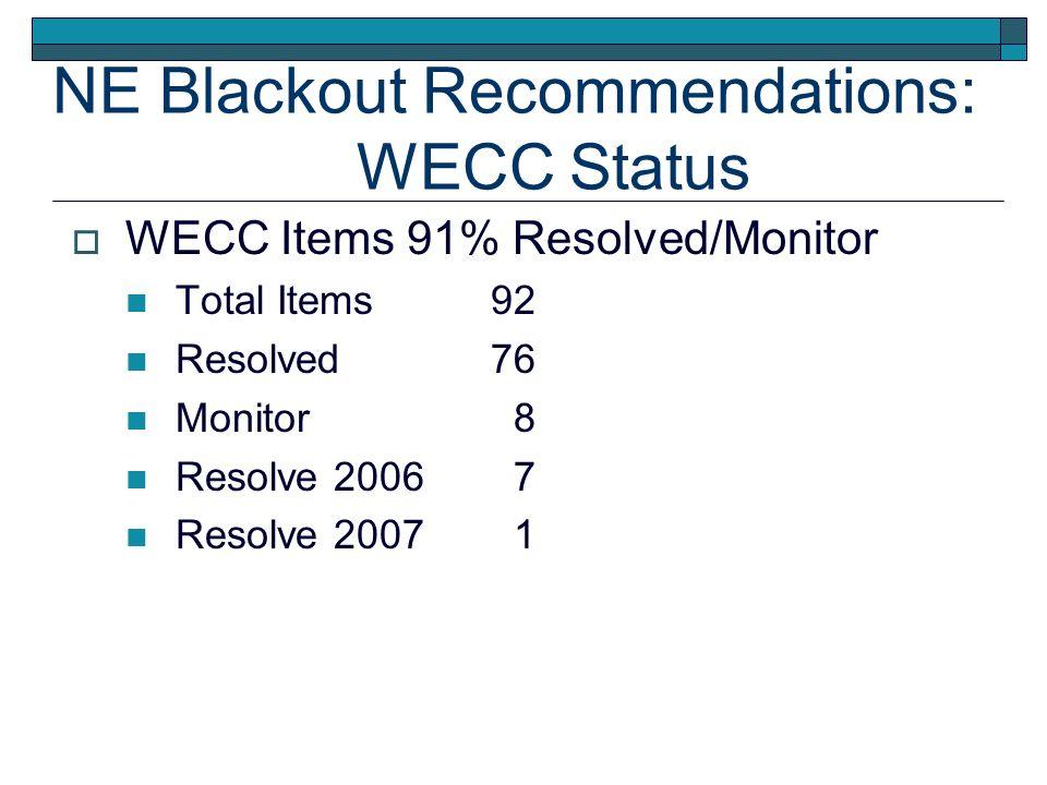 NE Blackout Recommendations: WECC Status WECC Items 91% Resolved/Monitor Total Items92 Resolved76 Monitor 8 Resolve 2006 7 Resolve 2007 1