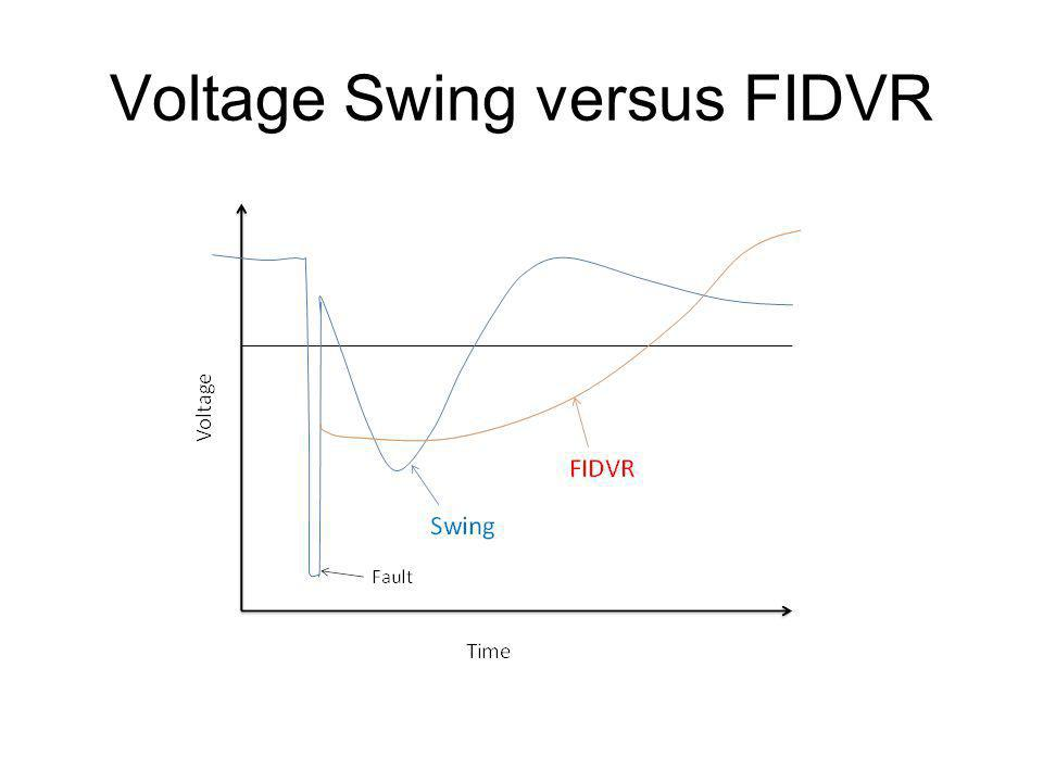 Voltage Swing versus FIDVR