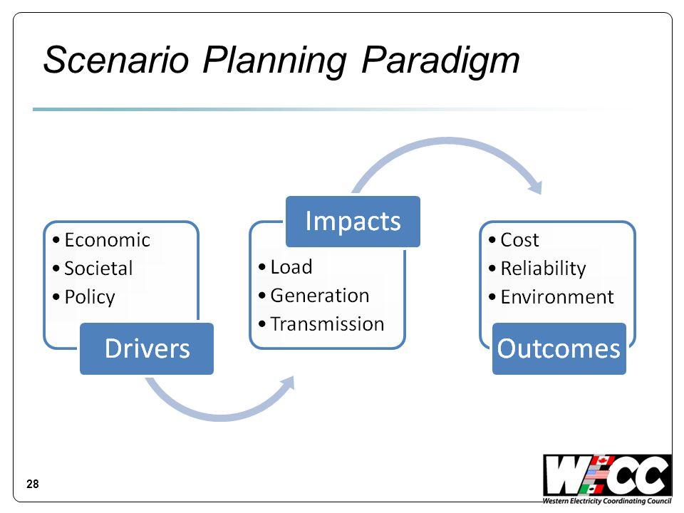 Scenario Planning Paradigm 28
