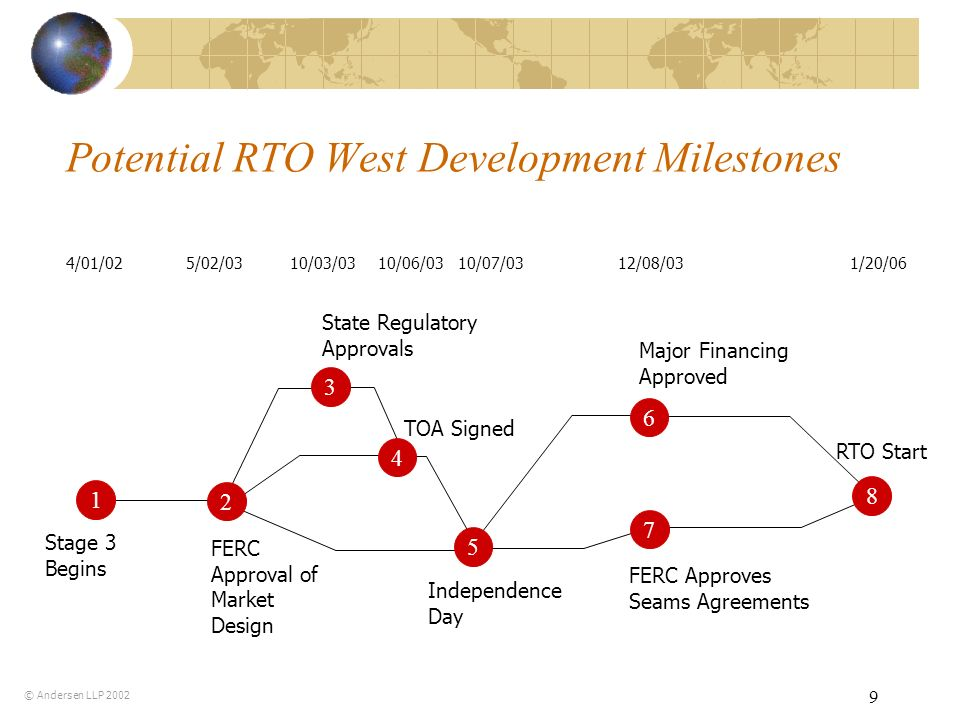 9 Potential RTO West Development Milestones Stage 3 Begins FERC Approval of Market Design TOA Signed FERC Approves Seams Agreements State Regulatory Approvals Independence Day Major Financing Approved 8 RTO Start 4/01/025/02/0310/03/0310/06/0310/07/031/20/0612/08/03 © Andersen LLP 2002